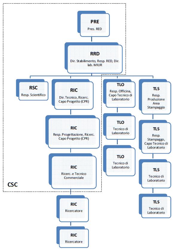 organigramma FMLab